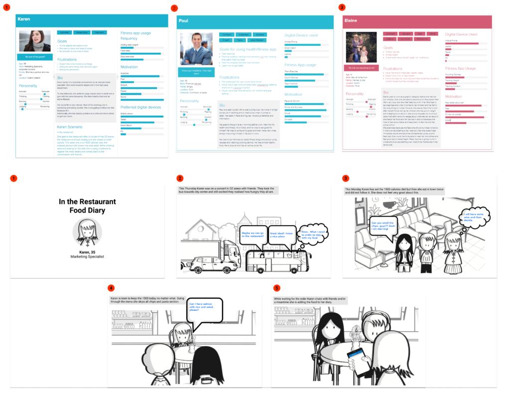 Figure 9 - Personas and Scenarios