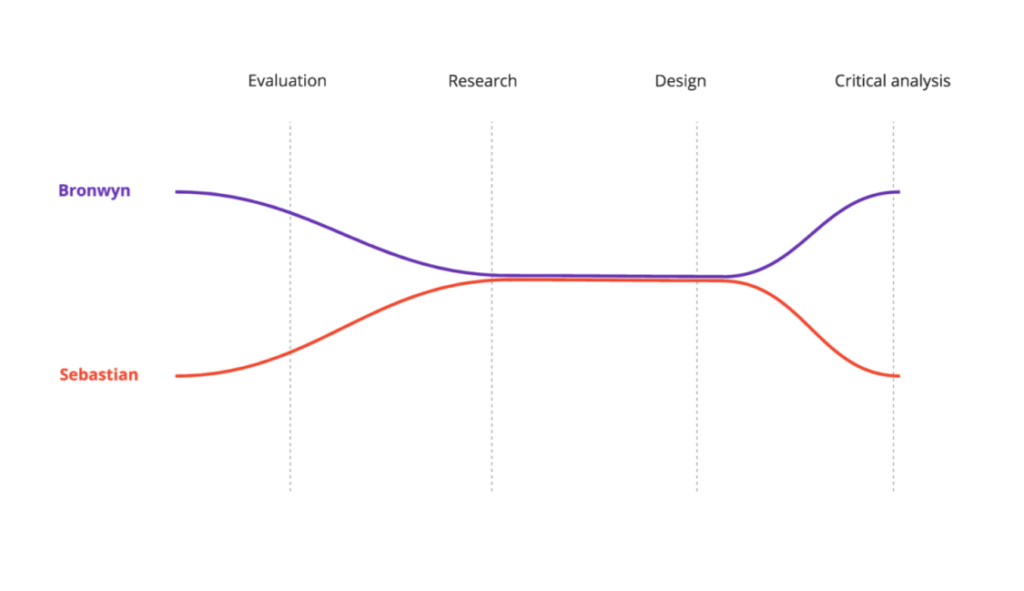 Figure 1 - Project Graph