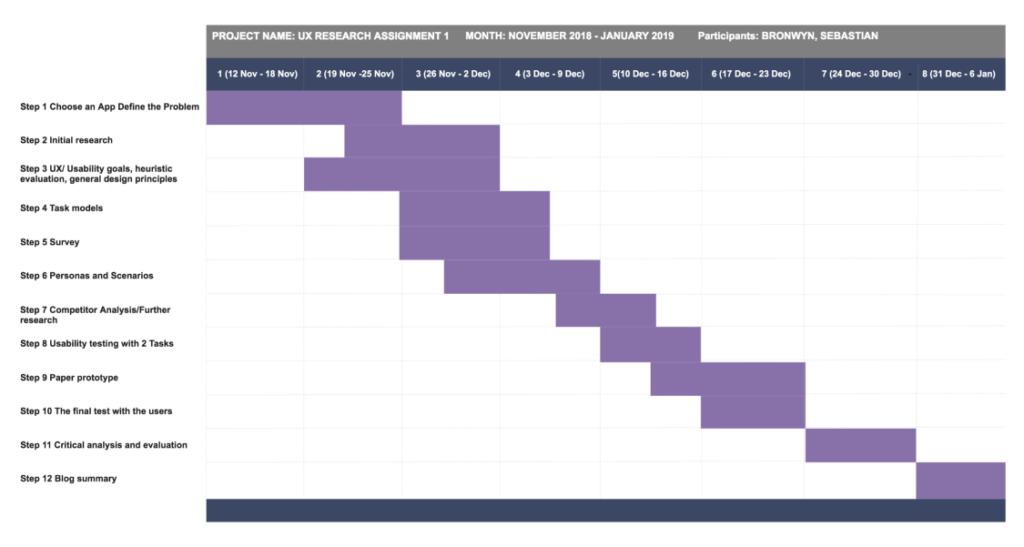 Figure 2 - Project Timeline