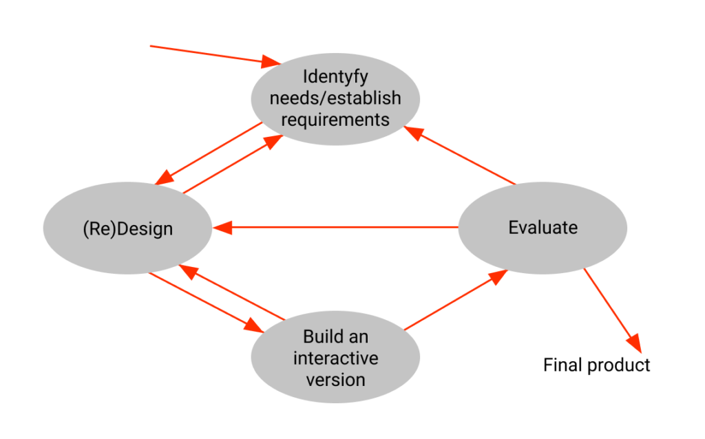 Figure 7  - Interaction Design Lifecycle Model by Preece, Rogers and Sharp