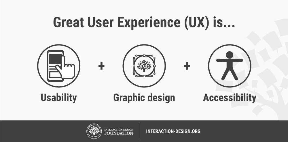 Great User Experience is...